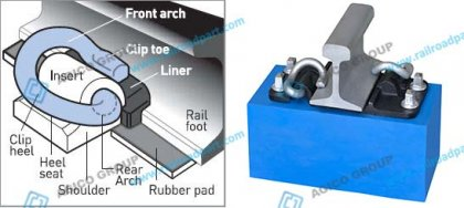 E type clip fastening system introduction