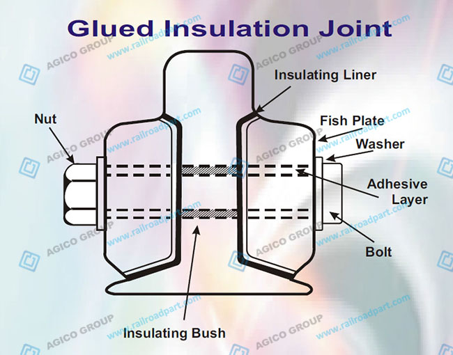 Glued Type Insulated Rail Joint