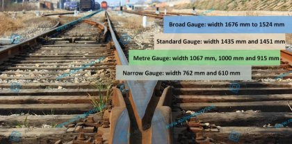 Origin of rail gauge-space between 2 steel rails