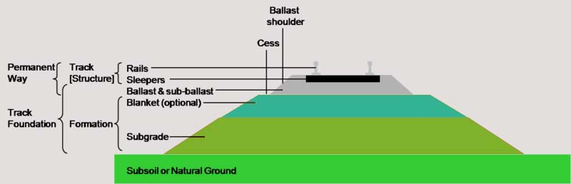 Rail Road Structure